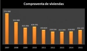 compraventa-viviendas-2015